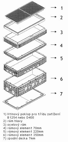 Složení kabelové šachty